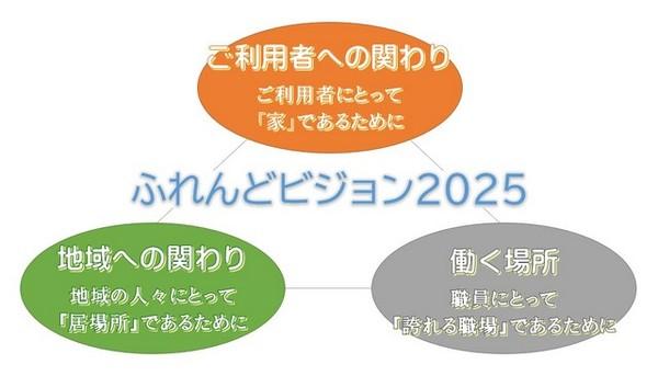 ふれんどビジョン2025